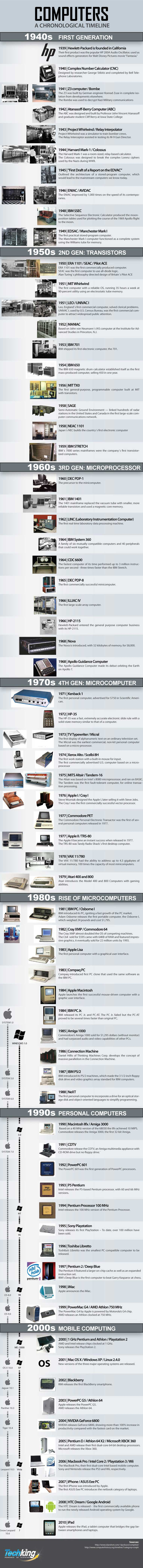 A Comprehensive History of Computers - Infographic