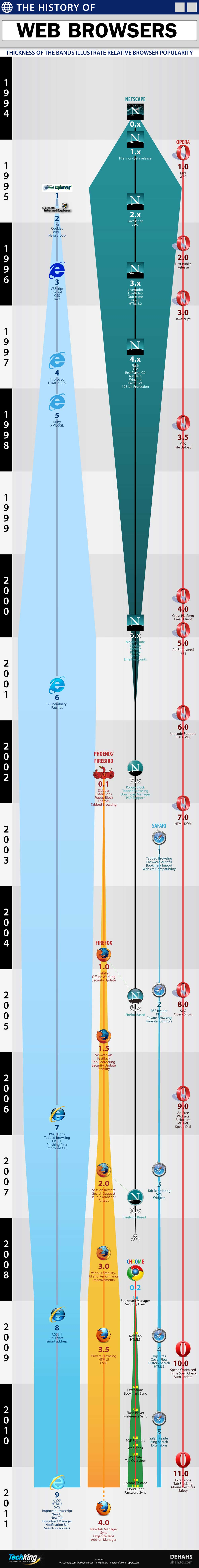 Browser Evolution – The History of Web Browsers - Infographic
