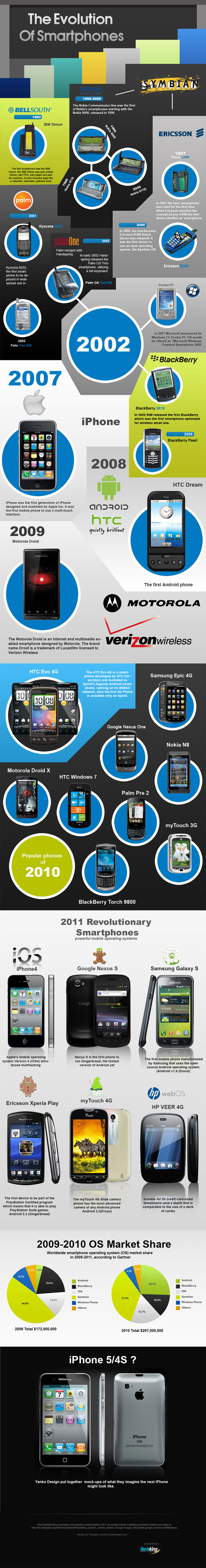 The Evolution of Smartphones – Infographic