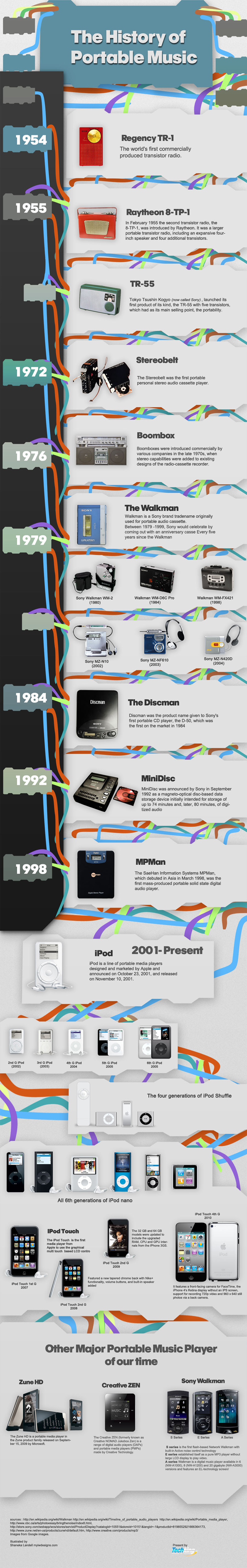 The Evolution of Portable Music - Infographic