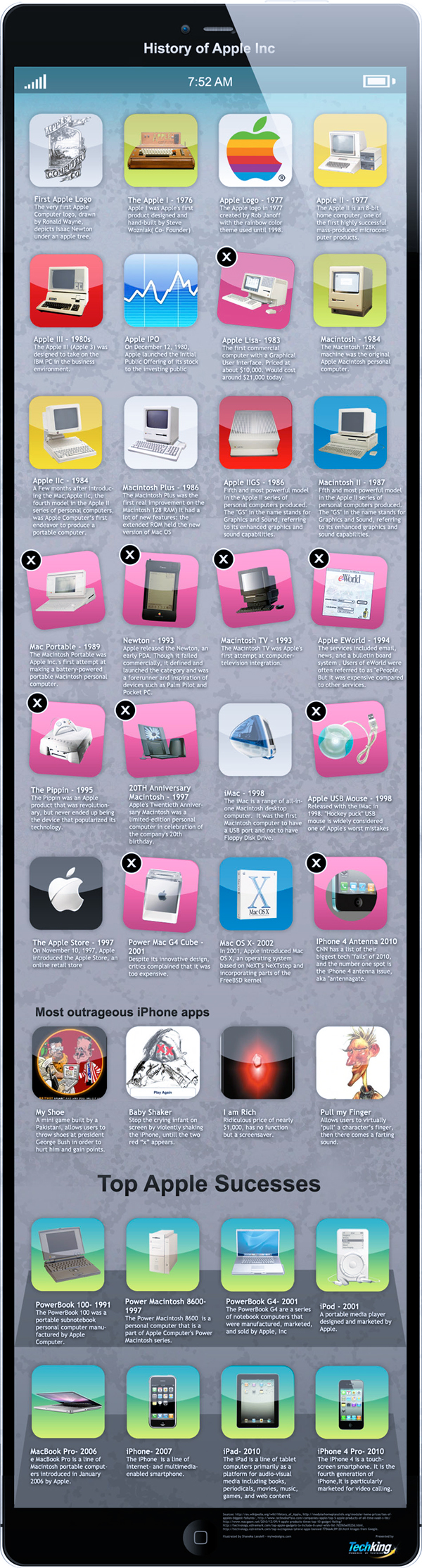 History of Apple, Inc.  - Infographic