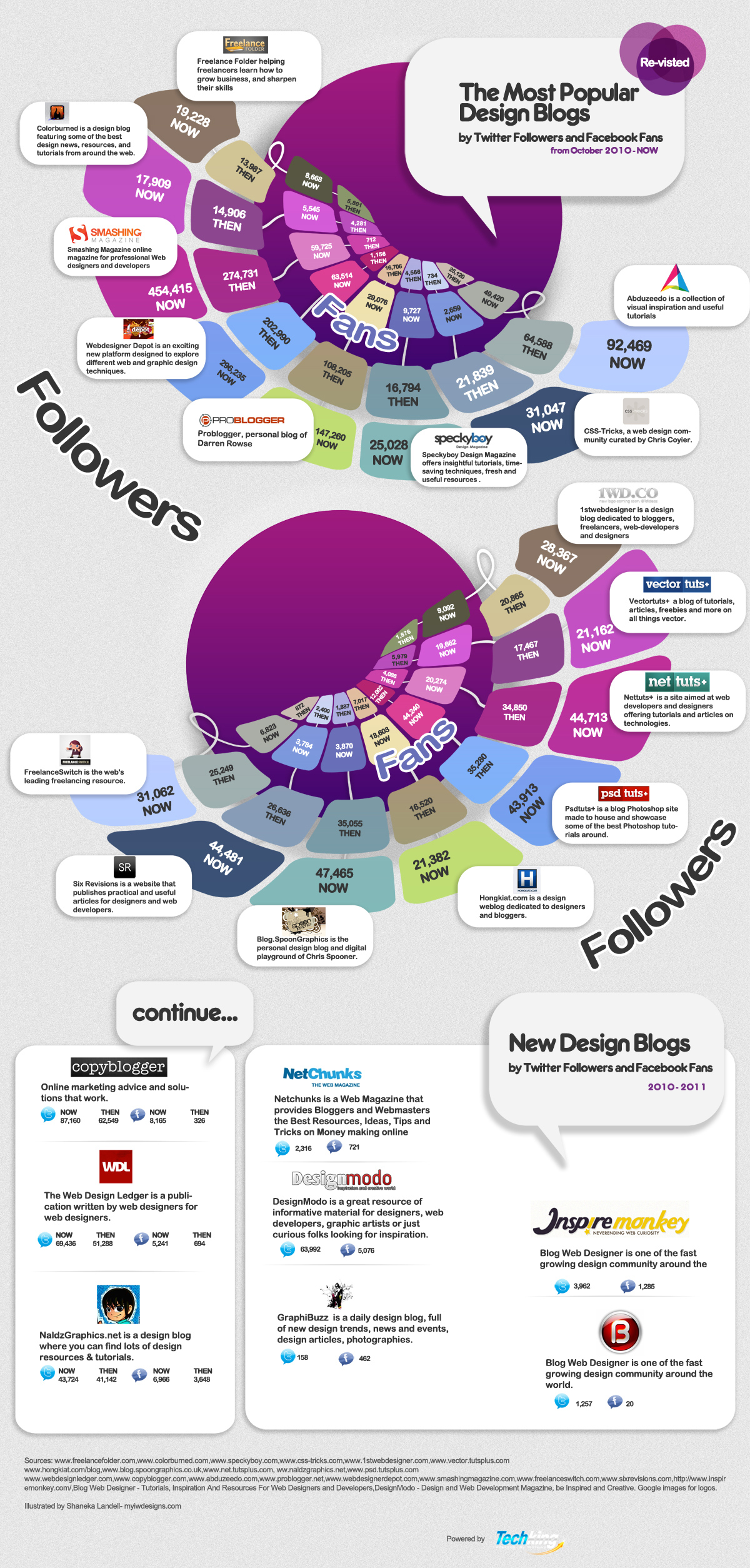 Popular Design Blogs by Twitter Followers and Facebook Fans - Infographic